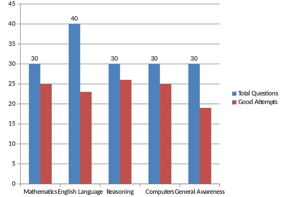Lic aao 2016 paper analysiseducation blog for students education graph ccuart Choice Image