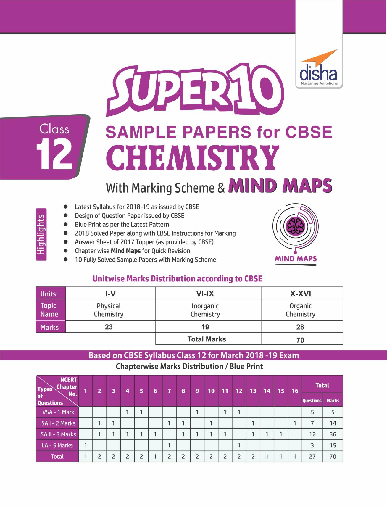 Chemistry sample papers